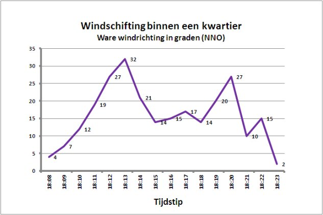 Windschifting